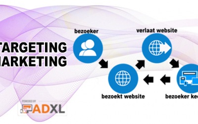 ADXL – RETARGETING / REMARKETING
