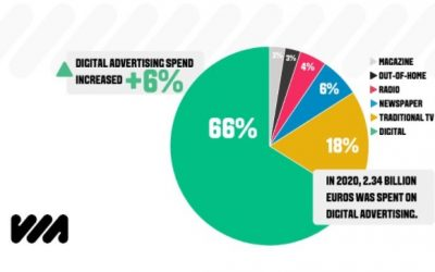 ADXL – VIA ONLINE AD SPEND STUDY 2020